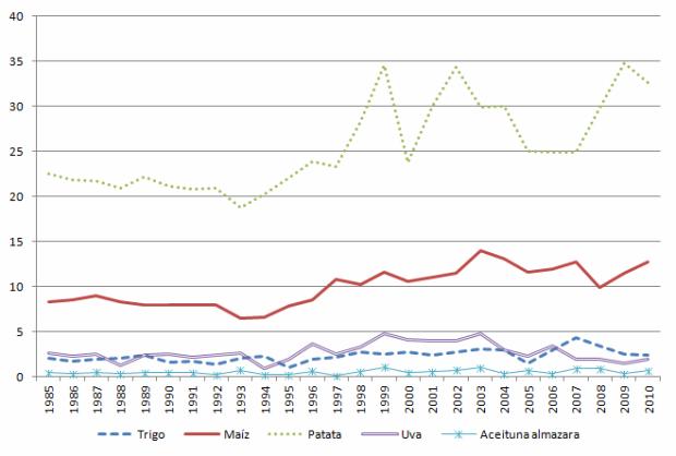 Evolución durante los últimos 25 años del rendimiento agrícola por hectárea en la Comunidad de Madrid
