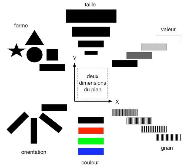 Las bases de la semiología gráfica, por Jacques Bertin