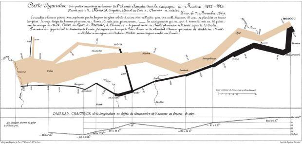 El gráfico de Minard en 1869, o como el Gran Ejército de Napoleón entró en Rusia con más de 400.000 hombres y salio de ella con 10.000. Se incluye una correlación entre el número de soldados y la temperatura en el camino de vuelta