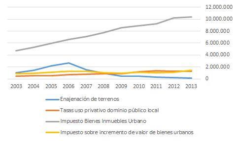 Ingresos de entidades locales españolas, selección de capítulos