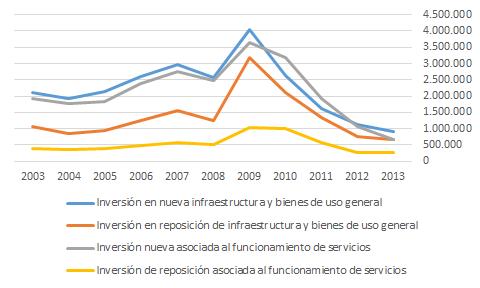 Inversión en entidades locales españolas, selección de capítulos